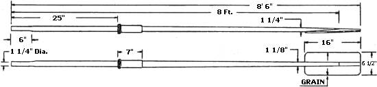 oars diagram